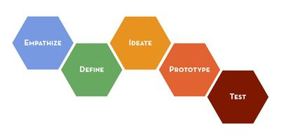 Improve the Way You Work with Design Thinking:...