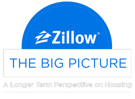 The Big Picture: A Longer Term Perspective on Housing
