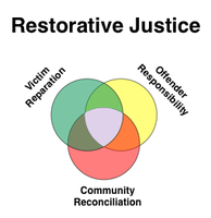 Introduction To Restorative Justice