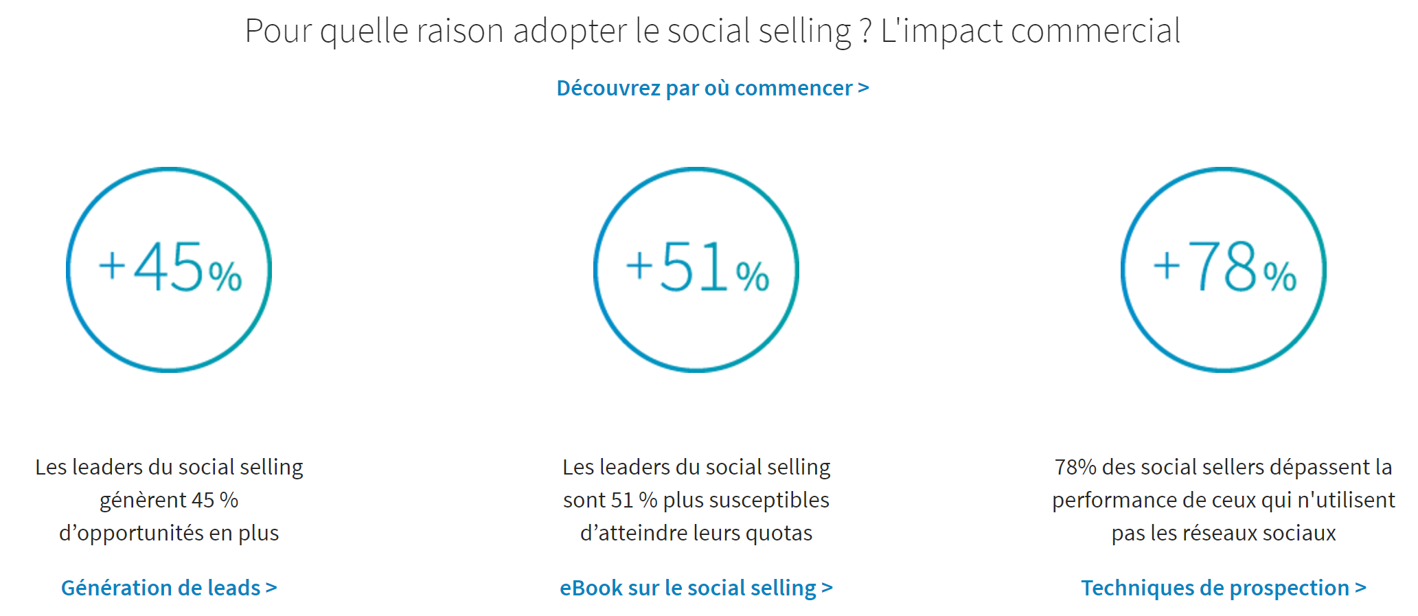 Pourquoi utiliser le social selling ?