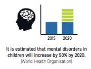 World Health Organisation Statistic