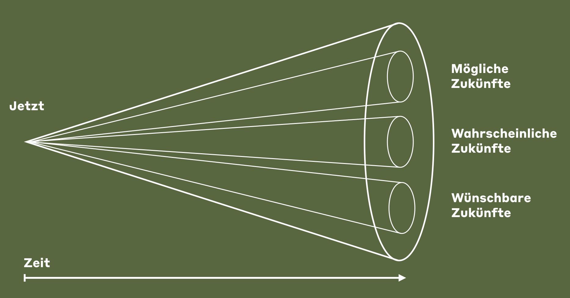 Diagramm mit Zukunftstrichter