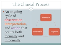 Clinical Process of Assessment, Diagnosis, and Intervention