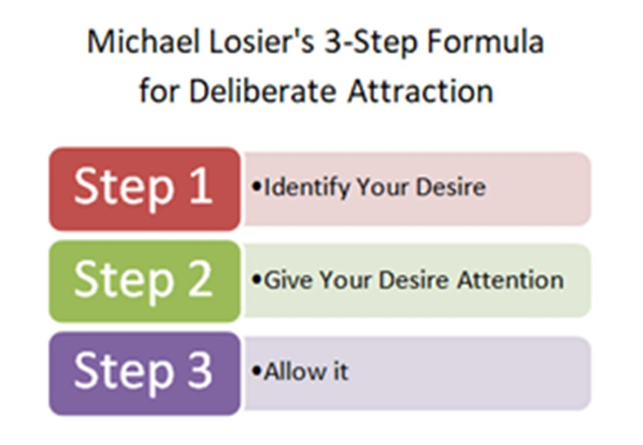 Michael Losier's 3-Step Formula Law of Attraction