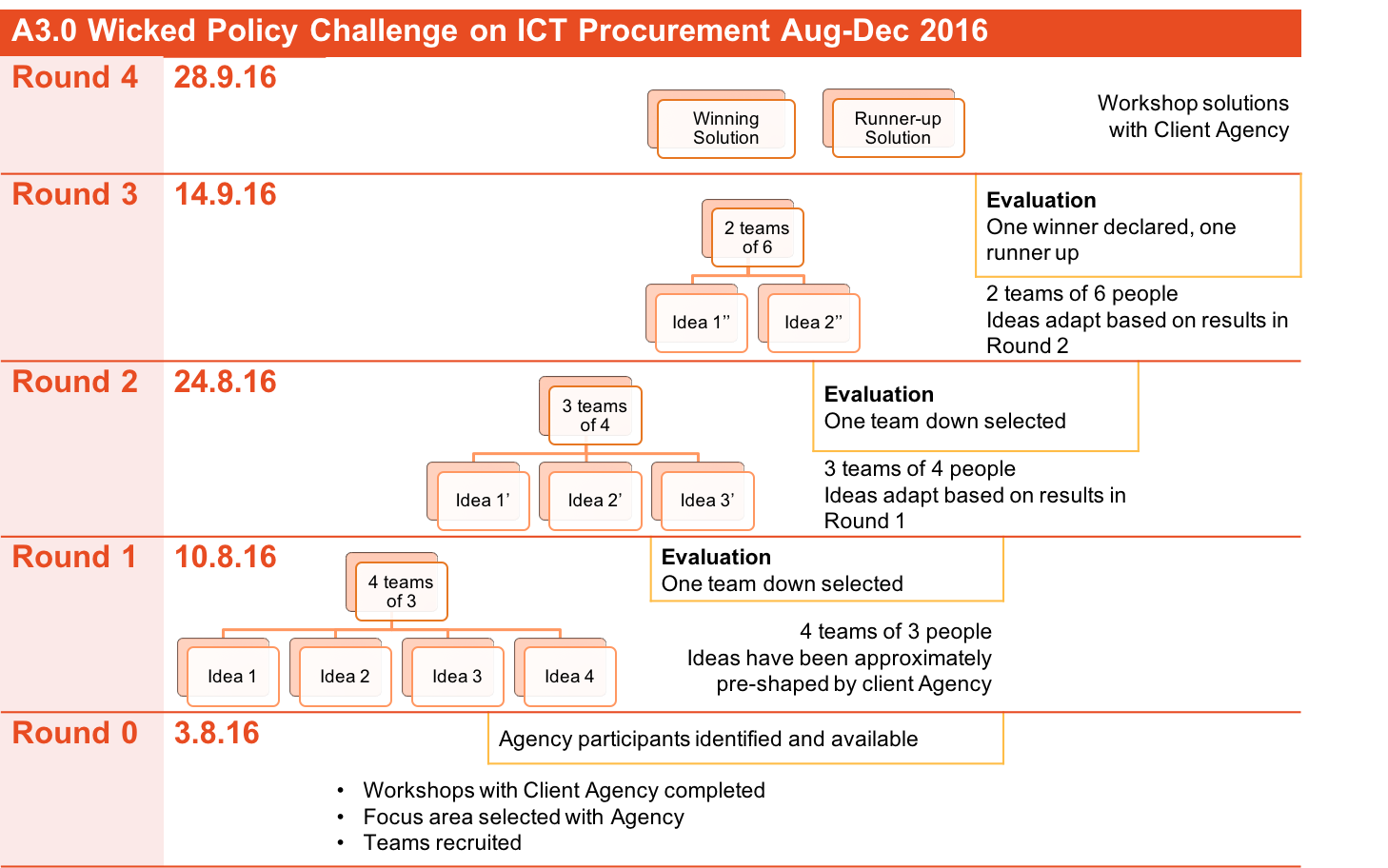 Schedule for ICT Procurement Challenge