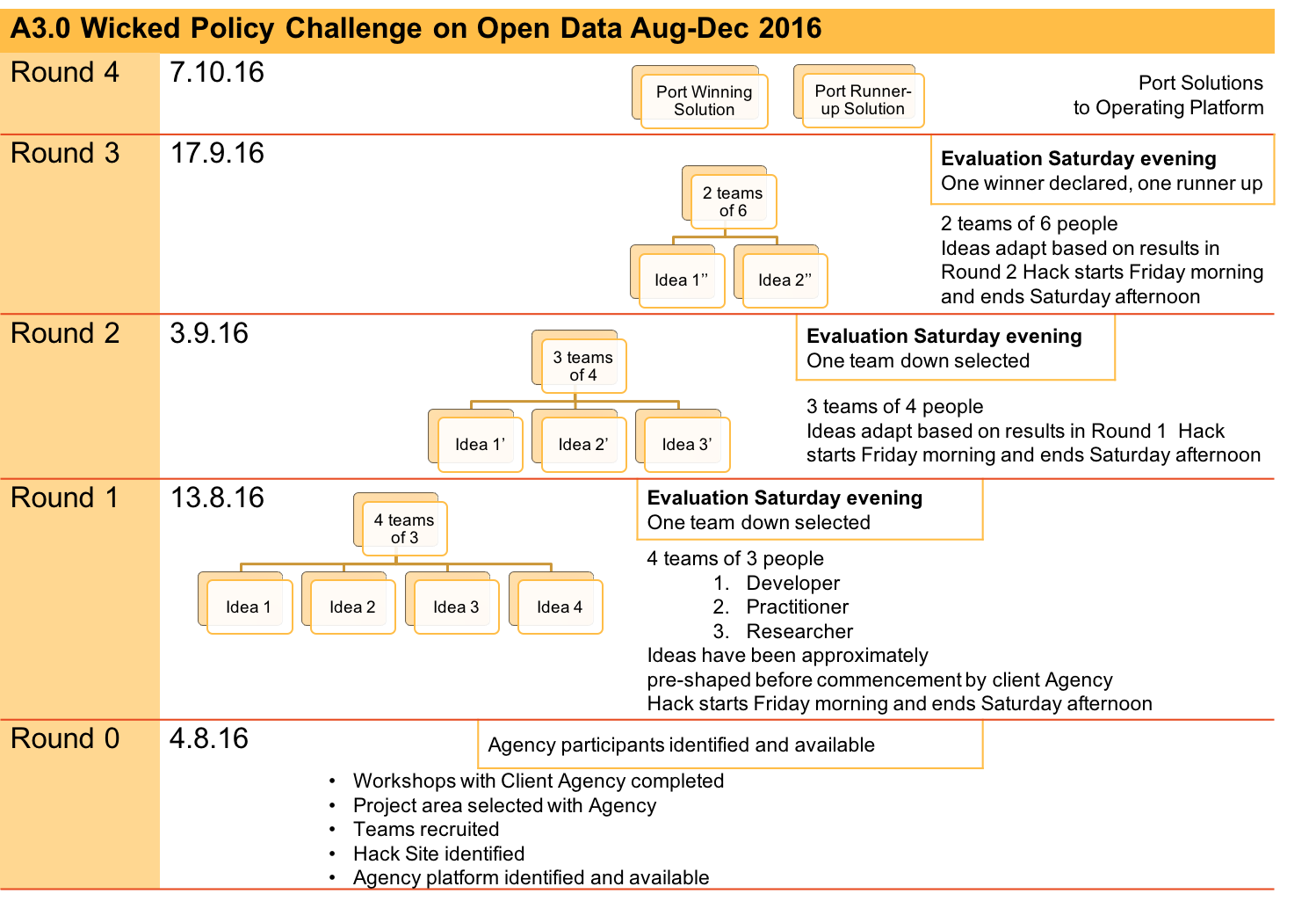 A30 Open Data Schedule