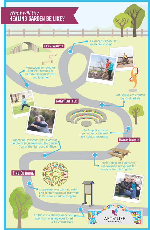 The Art of Life Healing Garden at Woodward Park