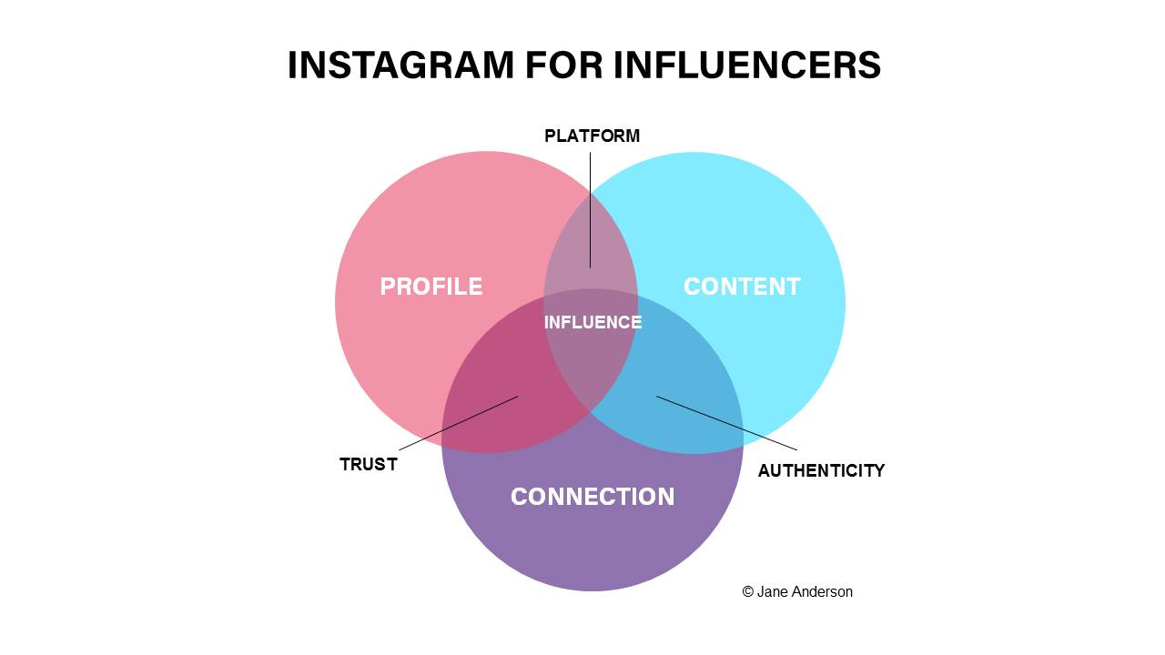 Instagam for Influencers ACE