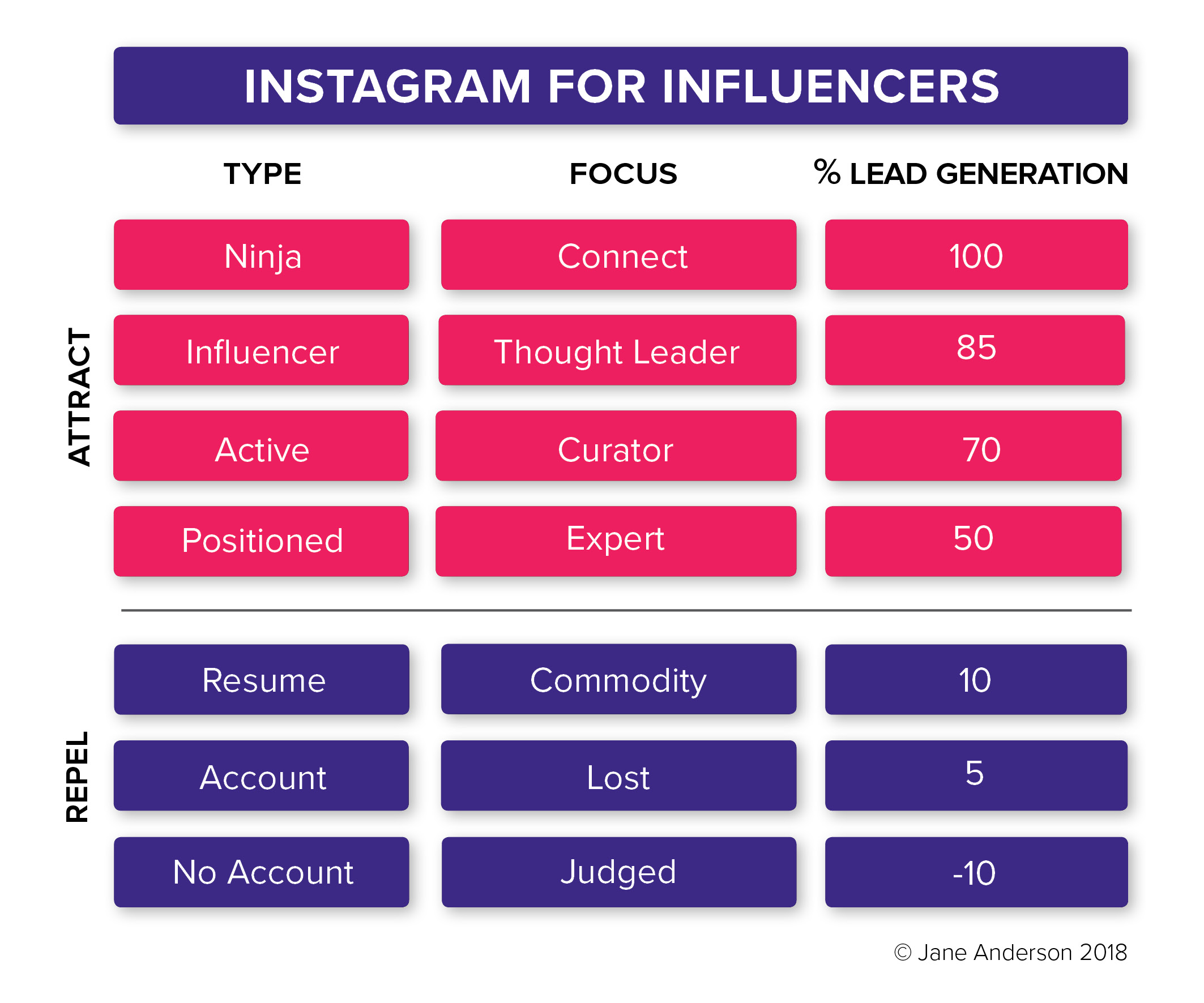 Instagram for Influencers