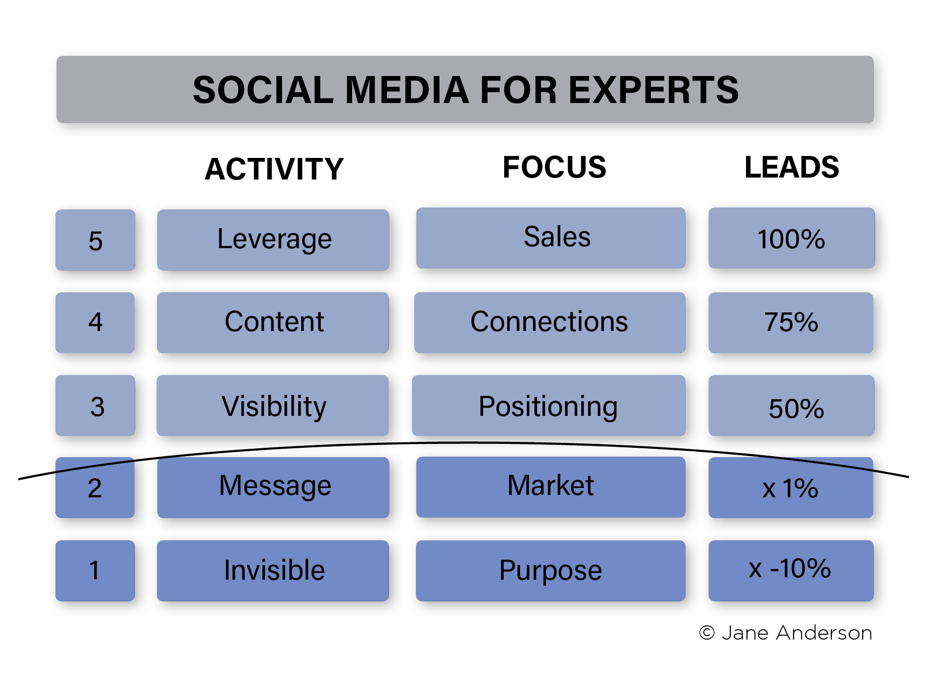 Social Media for Experts Model Jane Anderson