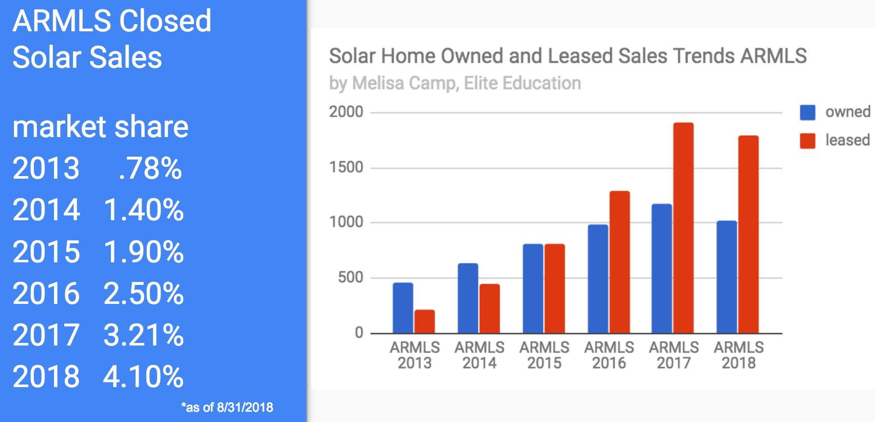 solar study melisa camp, elite education phoenix