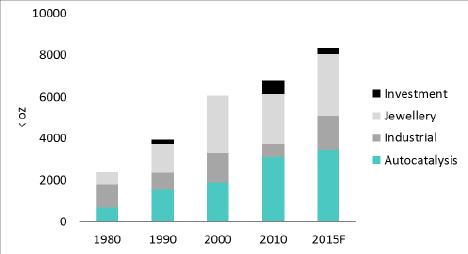 Platinum Global Demand Growth