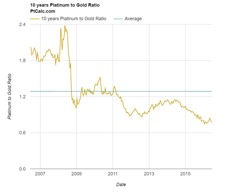 Platinum Gold Ratio