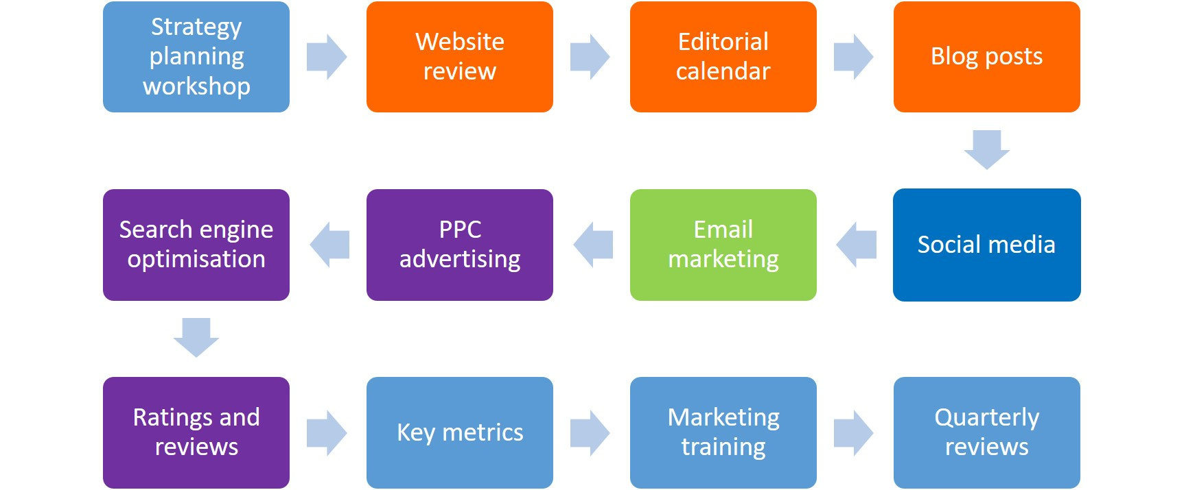 Online Marketing Process