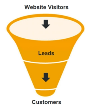 Lead Generation Funnell