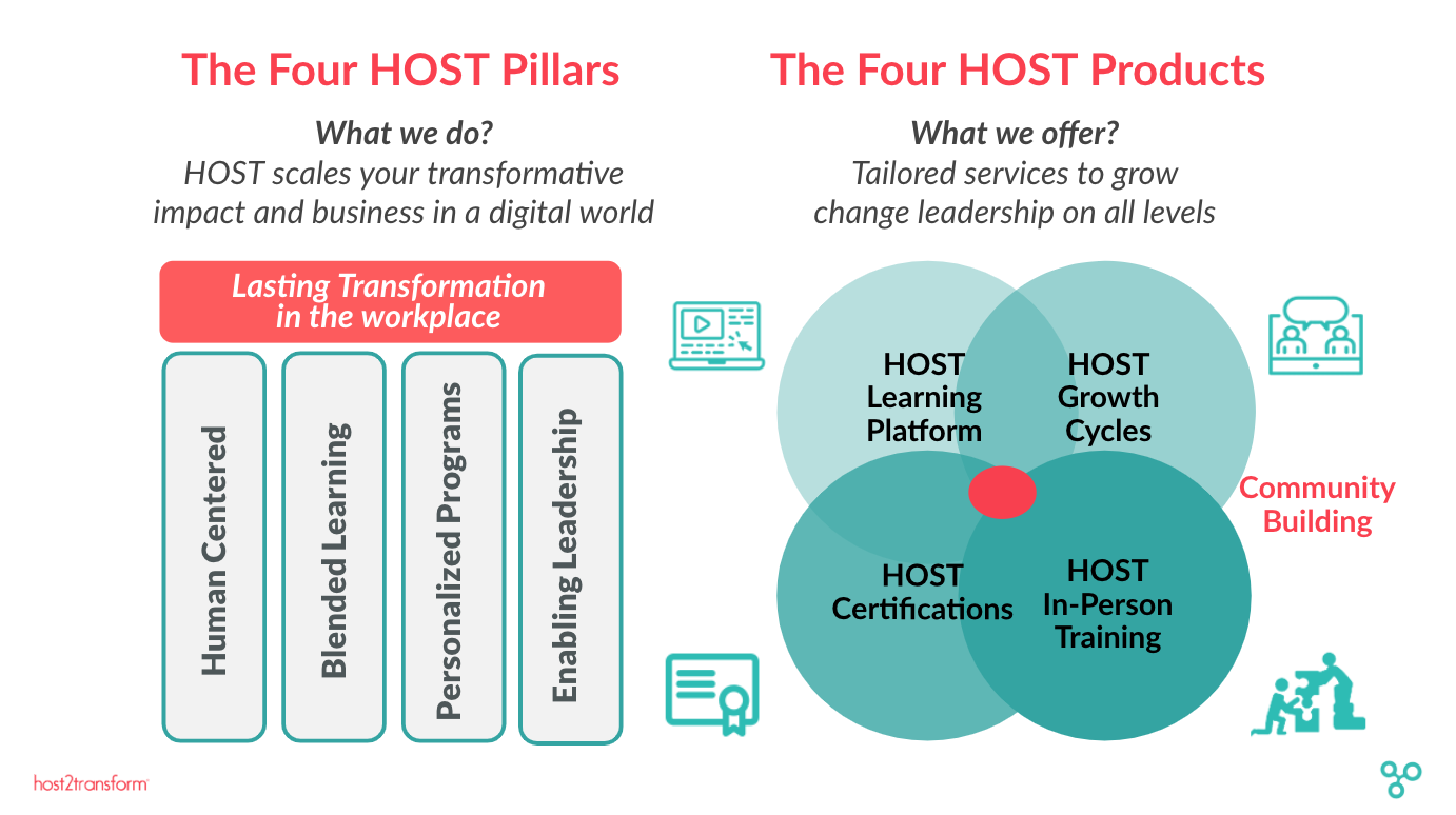 HOST2Transform - Human-centered Leadership Development - 4
