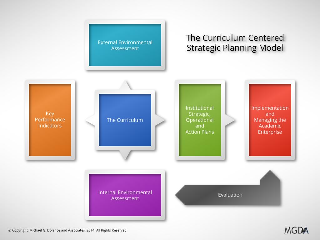 Curriculum Centered Strategic Planning Model