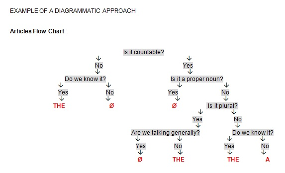Example of a diagrammatuc approach
