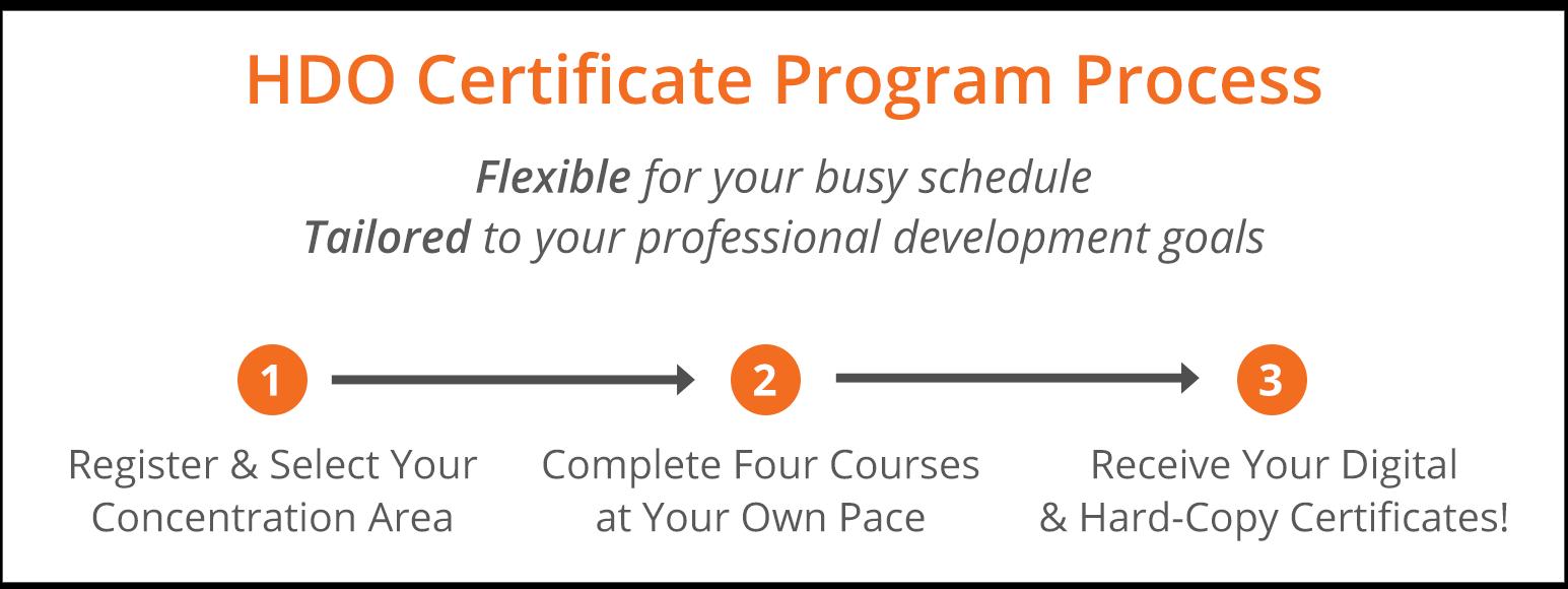 HDO Certificate Program Process