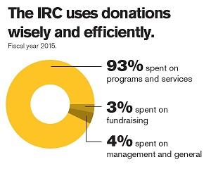 IRC efficiency FY 15