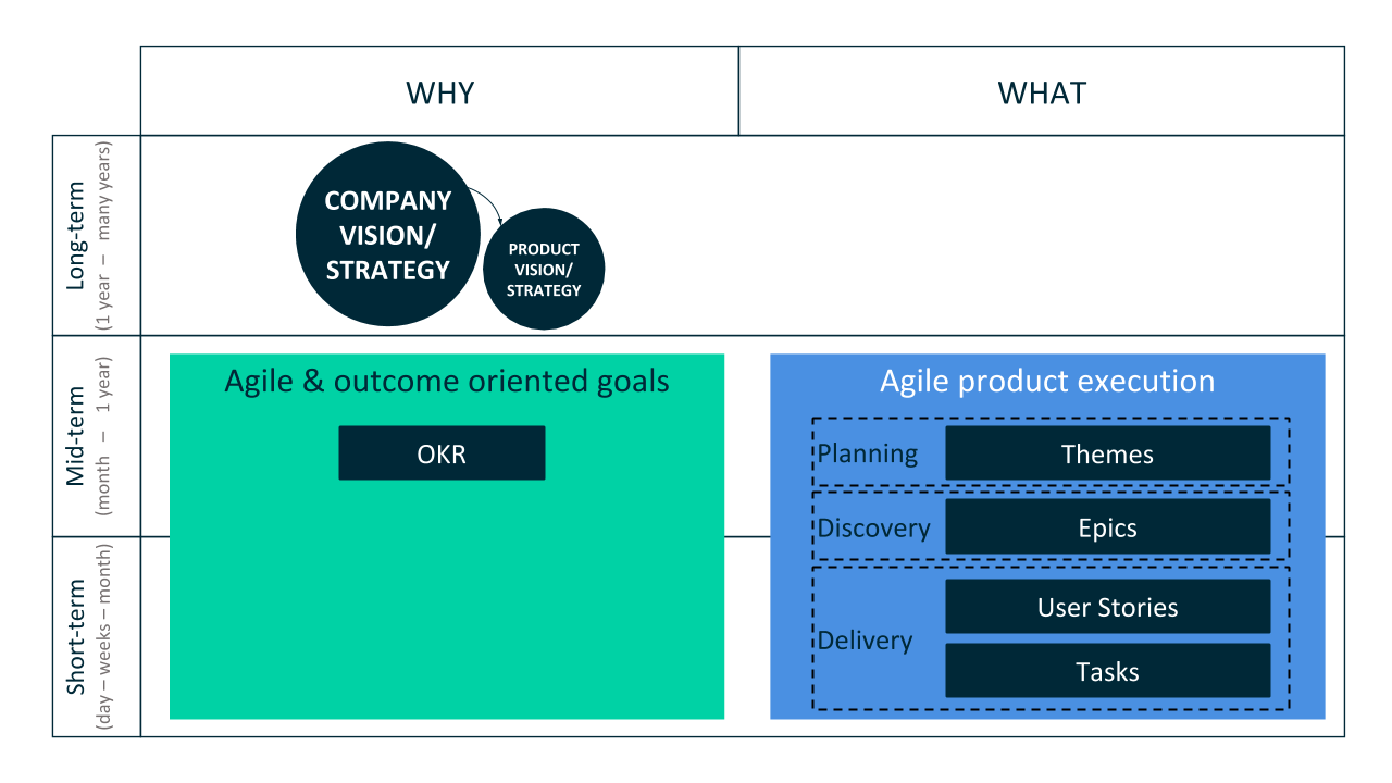 Connecting OKR with Agile Product artefacts
