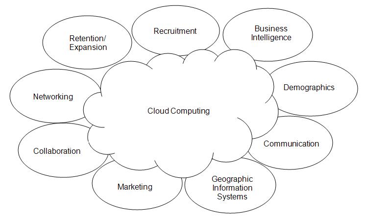 Cloud Computing & Economic Development
