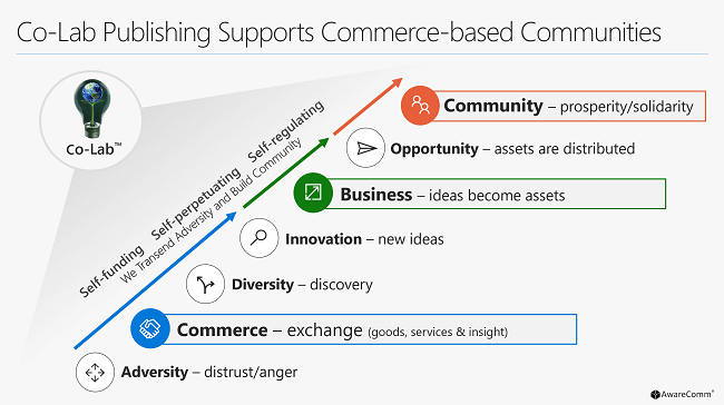 spiritual principles build commerce based communities