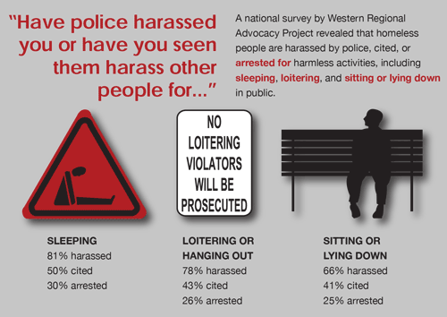No Safe Place statistics show that for sleeping homeless people 81 percent are harassed, 50 percent are given a citation, and 30 percent are arrested.