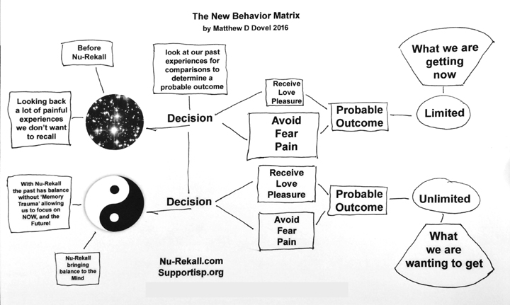 Behavior Matrix