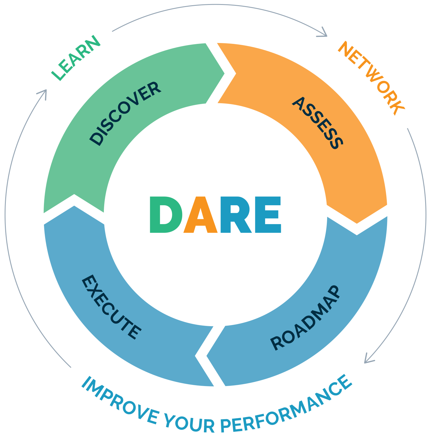 DARE Cycle