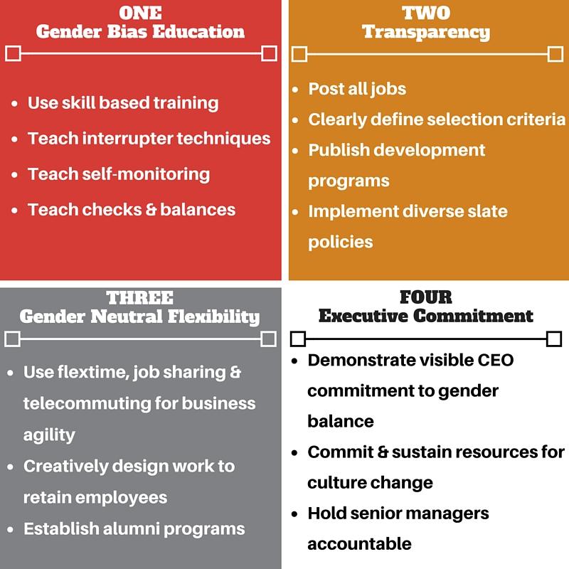 Gender Gap Solution