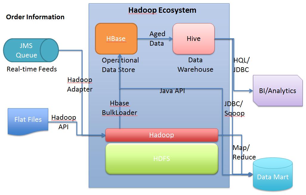 Hadoop Bootcamp
