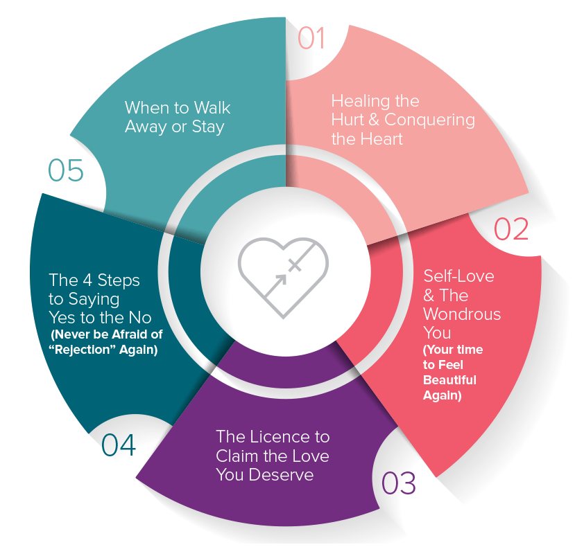 The Love-Trust Cycle