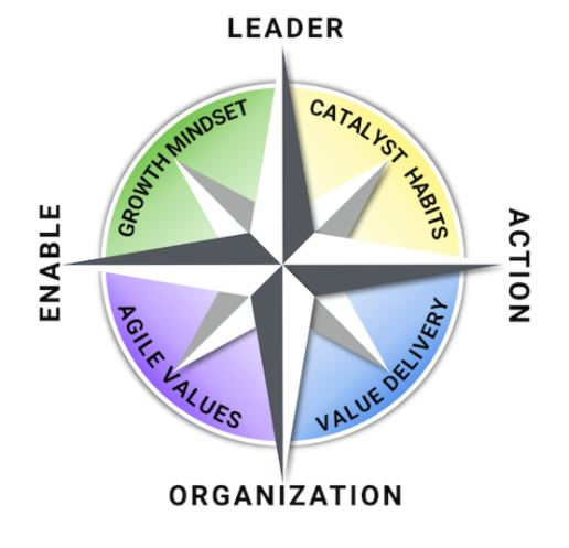 Scrum Academy - The Agile Leadership Compass model