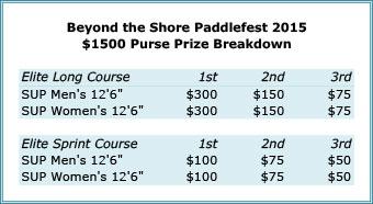 Prize Money Breakdown