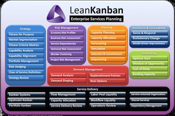 lean kanban services planning