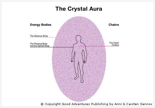 Αποτέλεσμα εικόνας για crystal auras