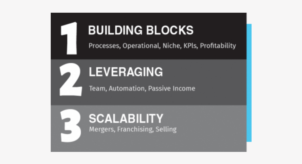 Building Blocks, Leverage, Scalability