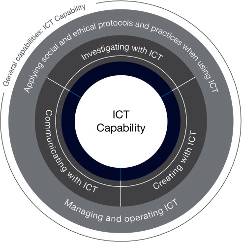 ICT General Capability