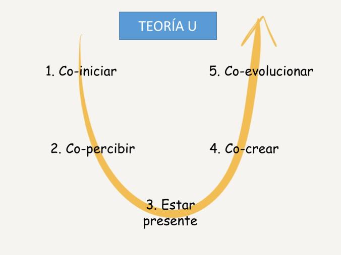 Pasos Teoría U