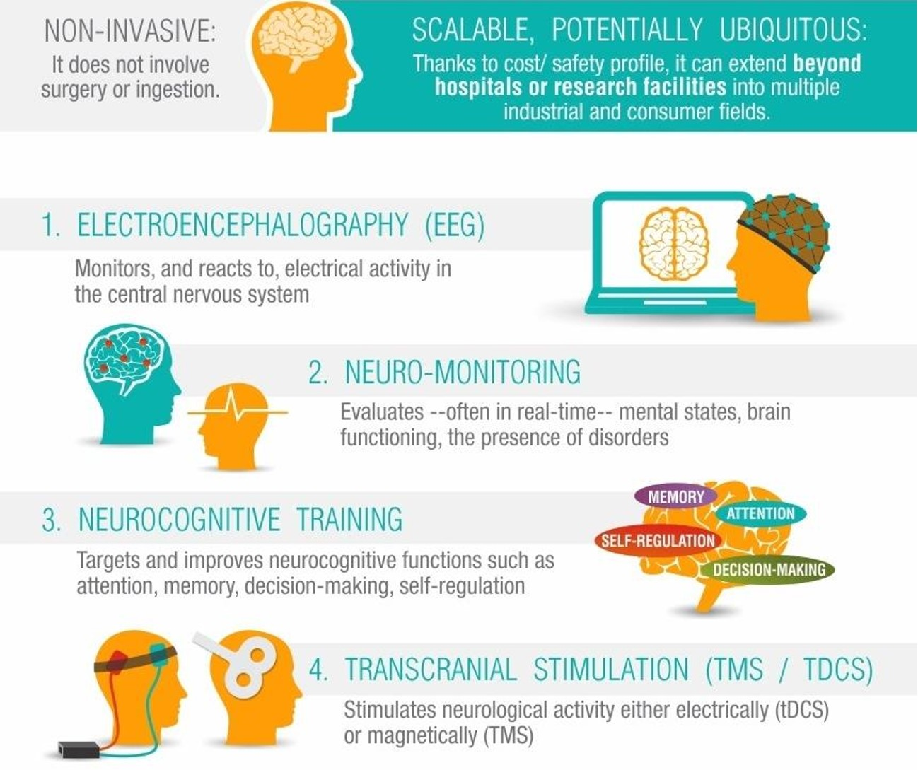 Classes of neurotech