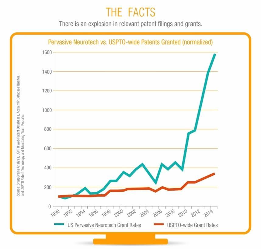 Pervasive Neurotech IP growth