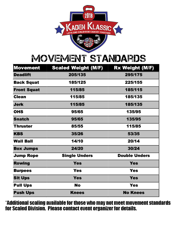 Movement Standards