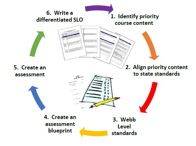 Assessment Creation Process Graphic