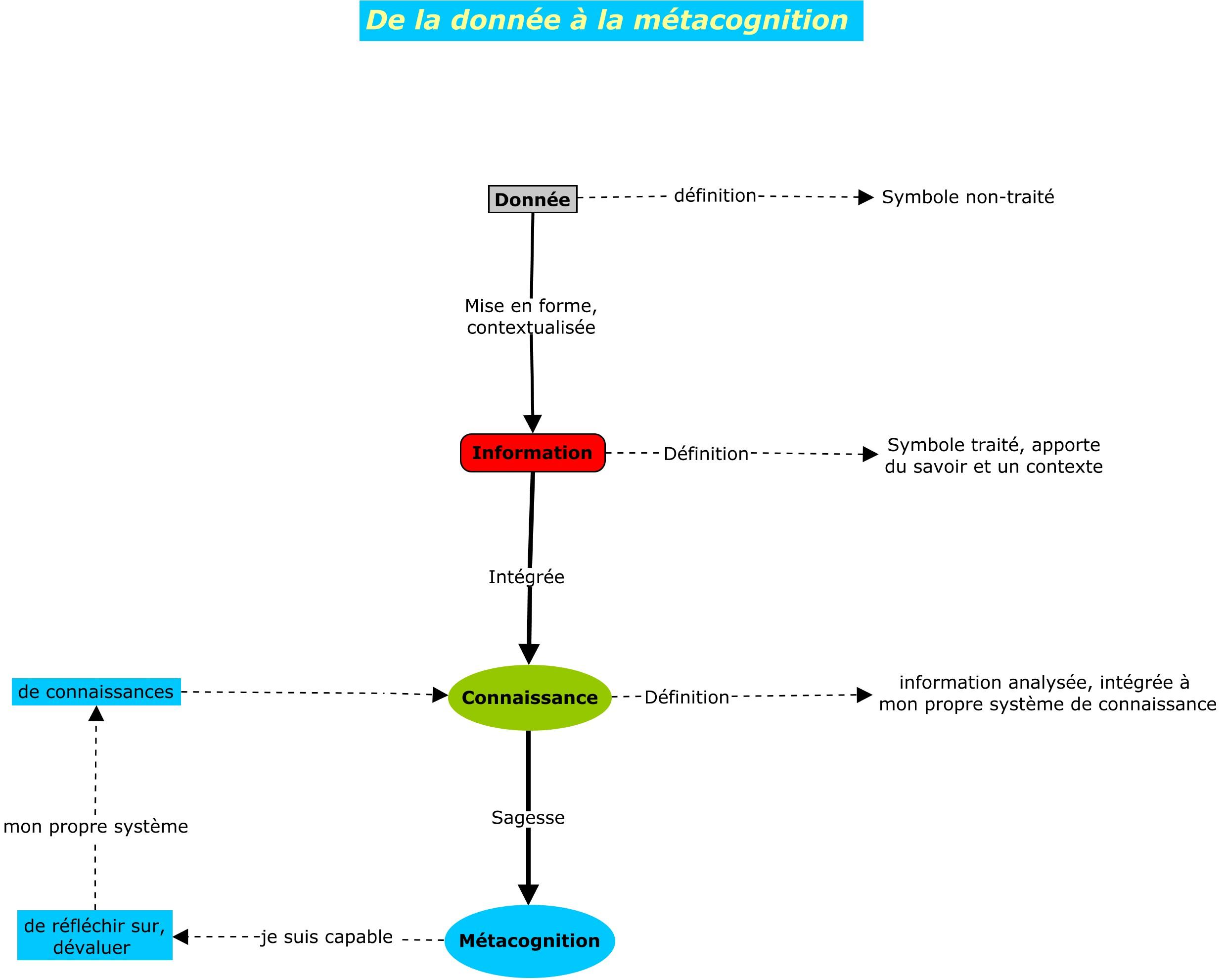 Carte conceptuelle - de l'information à la métacognition