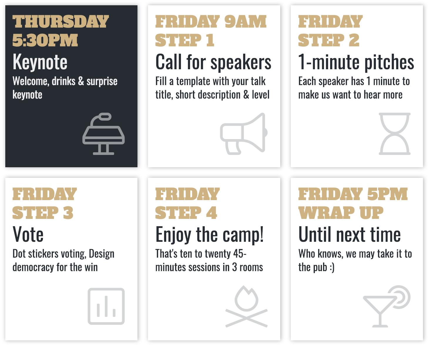 UX Camps steps