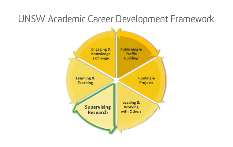 UNSW Academic Career Development Framework, Supervising Research