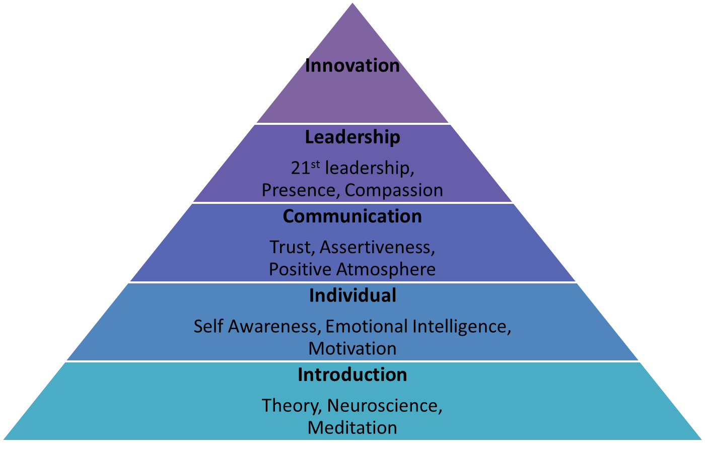 קורס: מודעות כבסיס למנהיגות