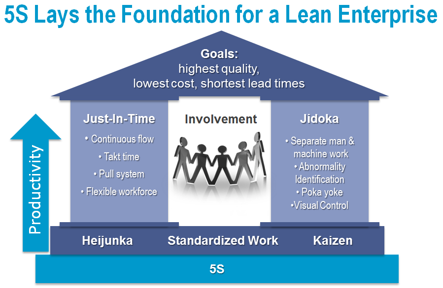 foundation of lean