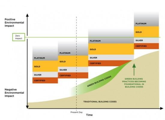 Evolution of LEED Diagram